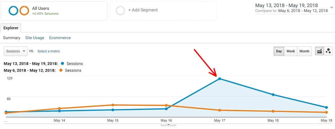;As you can see in Google Analytics reported a huge spike in traffic after the article was published: