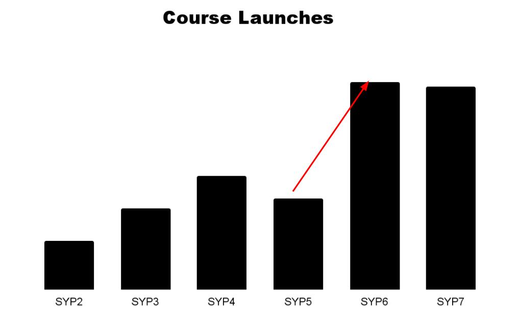 course launch growth